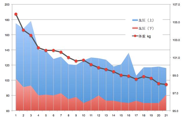 http://www.monokaki-0138.jp/hakodate/linegraph.jpg